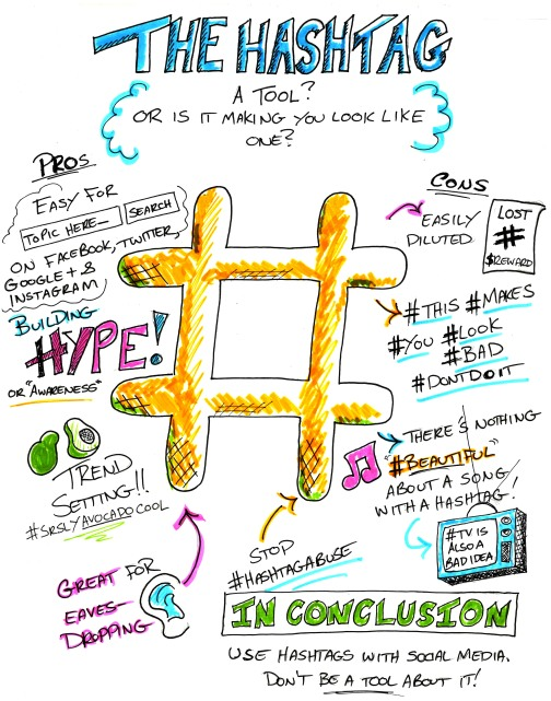 visto su: http://relevance.com/blog/how-to-use-hashtags-as-a-tool-without-looking-like-one/